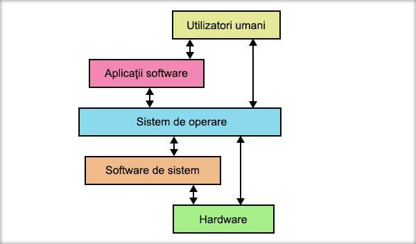 sistemul-de-operare-interfata-utilizator-computer