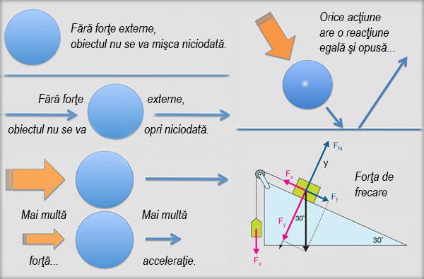 Principiile mecanicii, Forţa de frecare