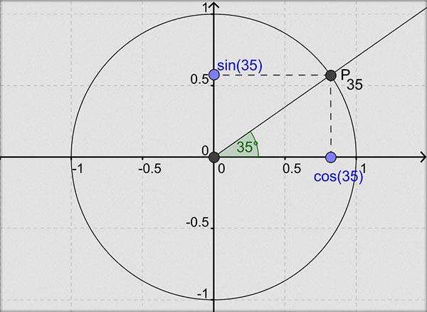Cerc-trigonometric-Cosinus-Sinus