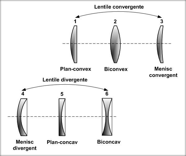 Lentile convergente, Lentile divergente