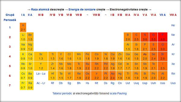 Tabelul-periodic-al-electronegativitatii