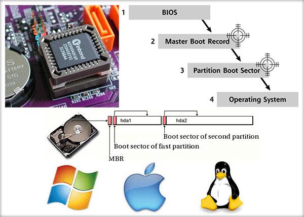 incarcarea-sistemului-de-operare