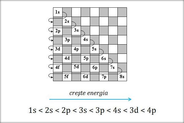 Ocuparea-cu-electroni-a-invelisului-de-electroni