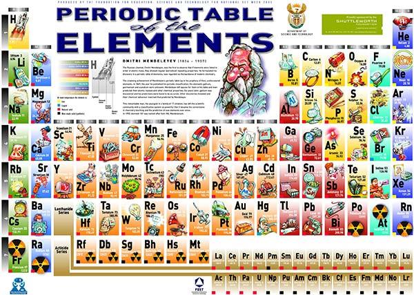 Despre Permanganatul de potasiu, Azotatul de argint, Clorura de bariu, Dioxidul de azot, Dioxidul de carbon, Amoniac, Clorura de amoniu