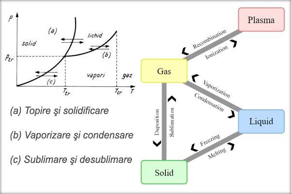 Topirea şi solidificarea, Sublimarea şi desublimarea, Punctul triplu al substanţei