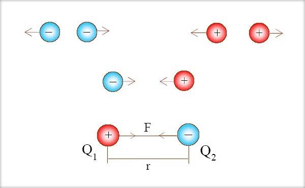 Sarcina electrică, Proprietăţile sarcinii electrice, Interacţiunea electrostatică