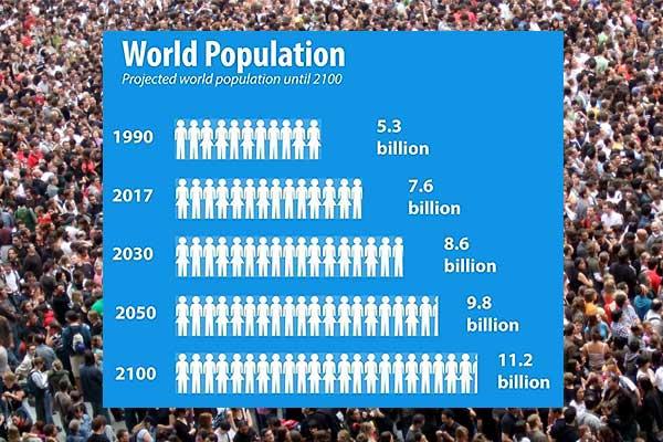 Geografia populaţiei şi a aşezărilor umane, Geografia populaţiei, Dinamica populaţiei