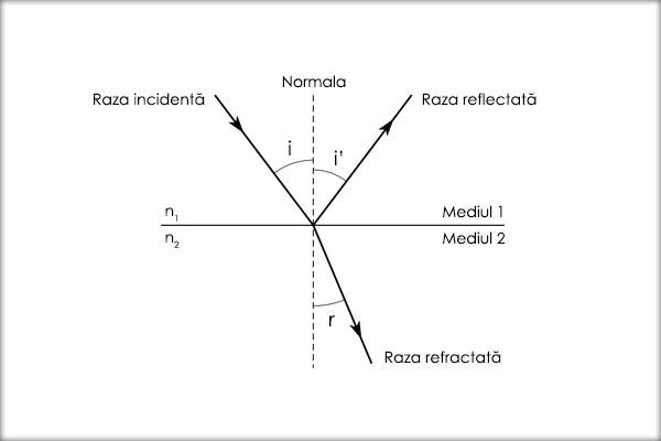 Reflexia-luminii-Refractia-luminii