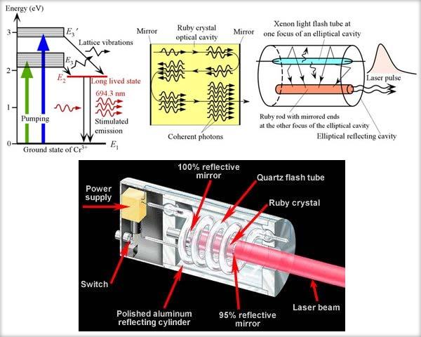Componentele laserului, Primul dispozitiv laser realizat